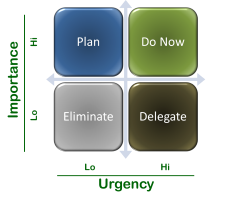 Urgency vs Important Matrix