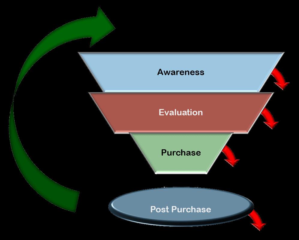 Marketing Cycle